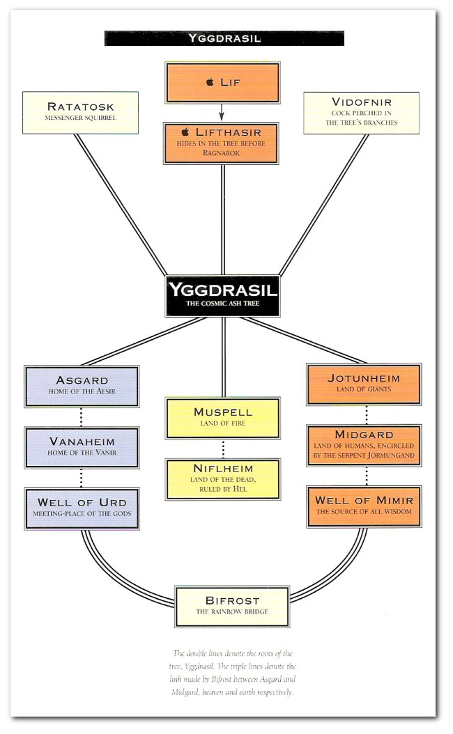 Pyreaus - Inspired Manifestation - Yggdrasil of the North - Sacred